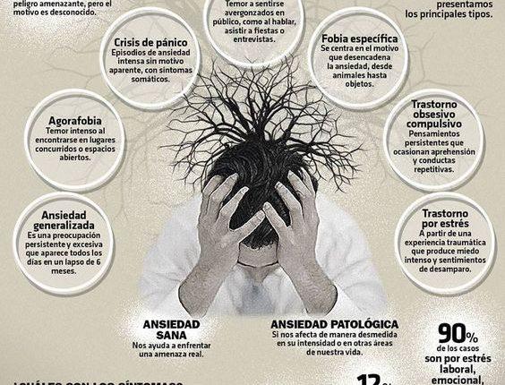 tipología de la ansiedad